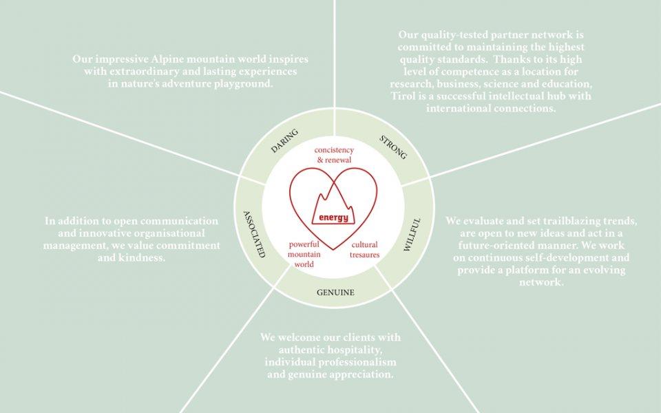 CBT Guiding Principles