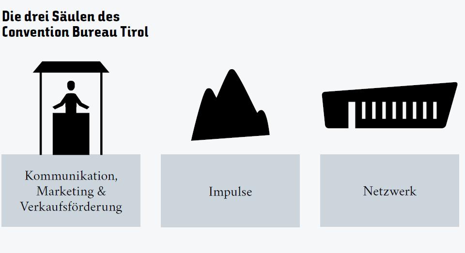 Drei Säulen des Convention Bureau Tirol